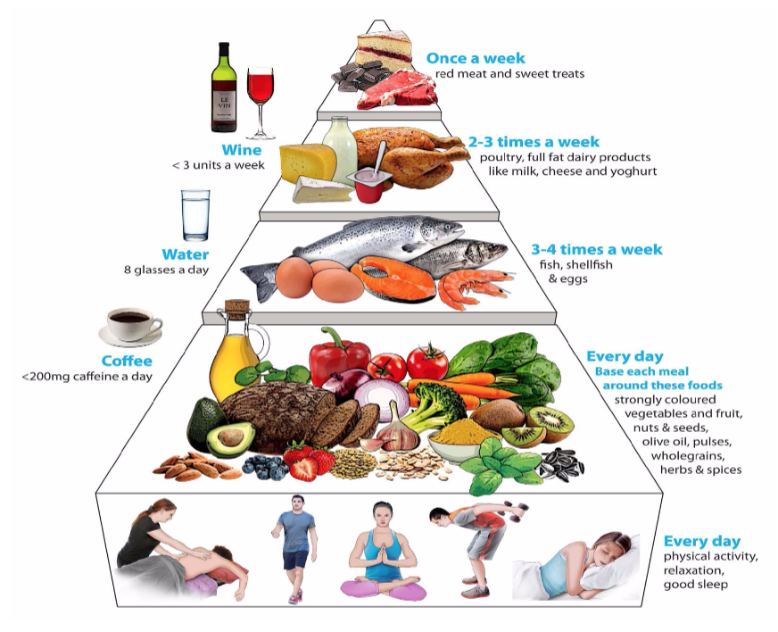 Melanie-Brown-Nutrition-Male-Fertility-Food-Pyramid.png