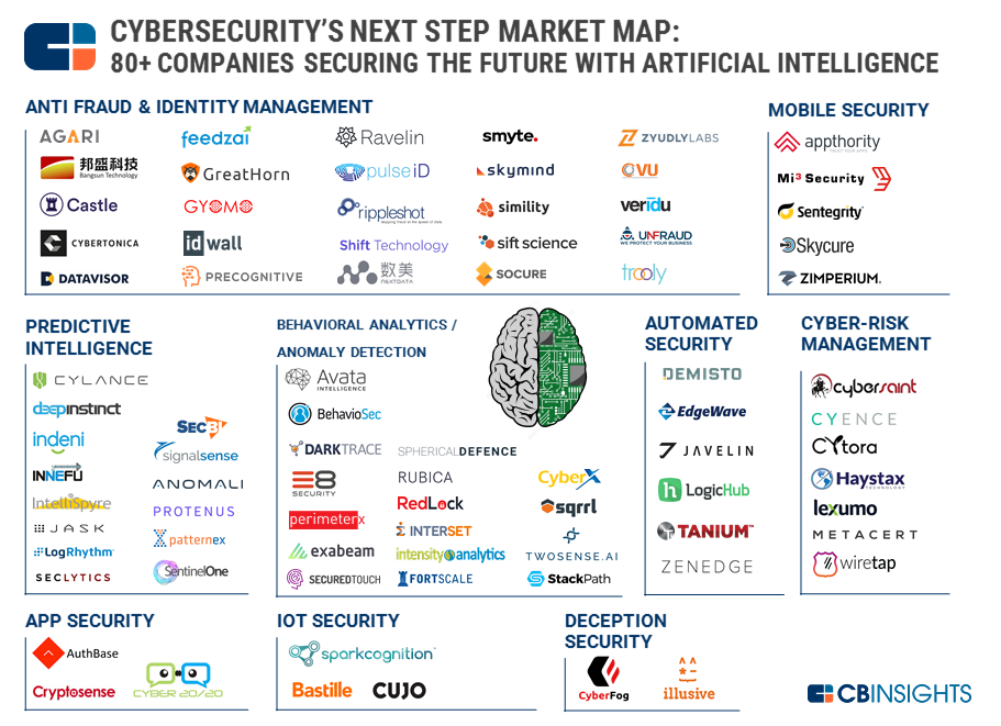 Market Map of AI in Cybersecurity by CB Insights