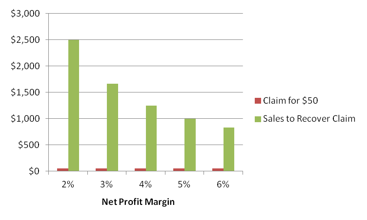 Freight-Claim-losses-vs-sales.png