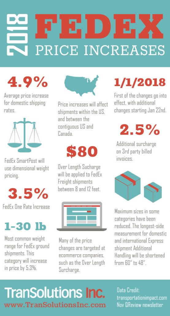 Fedex-Rate-Increase-2018-Infographic-554x1024.jpg