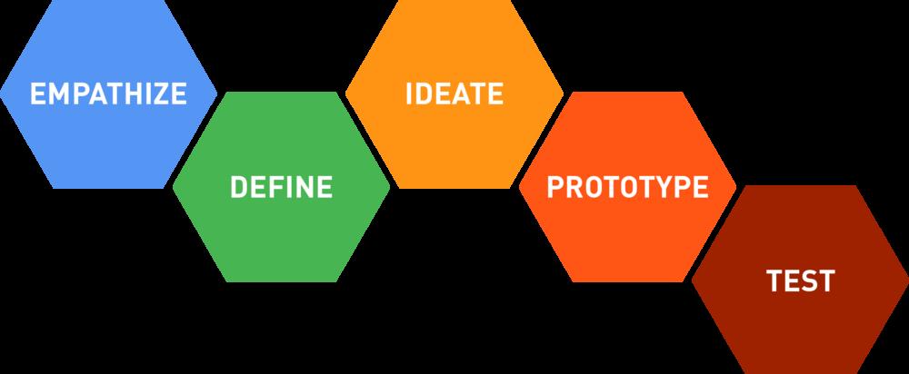 Stages of design thinking (https://www.decisionanalyst.com/blog/designthinking/)