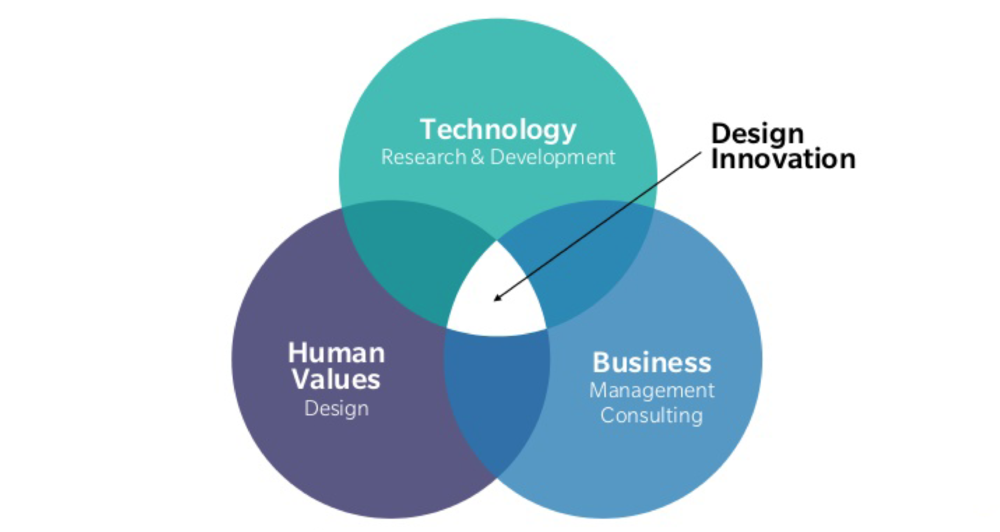 Design thinking is at the intersection of human needs, feasible technology and a viable business model.