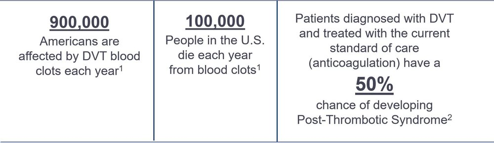 1. Centers for Disease Control and Prevention. Venous Thromboembolism (Blood Clots). Venous Thromboembolism: Impact of Blood Clots on the United States – Infographic. http://www.cdc.gov/ncbddd/dvt/infographic-impact.html. Accessed October 5, 2015.  2. Centers for Disease Control and Prevention. Venous Thromboembolism (Blood Clots). Data & Statistics. http://www.cdc.gov/ncbddd/dvt/data.html. Accessed October 5, 2015