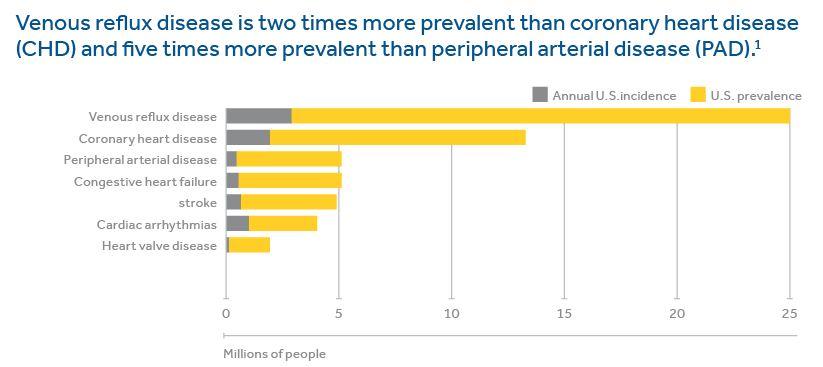 Venous-Reflux-Prevalence-Chart.jpg
