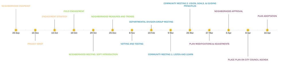 Timeline with milestones (yellow)1.jpg