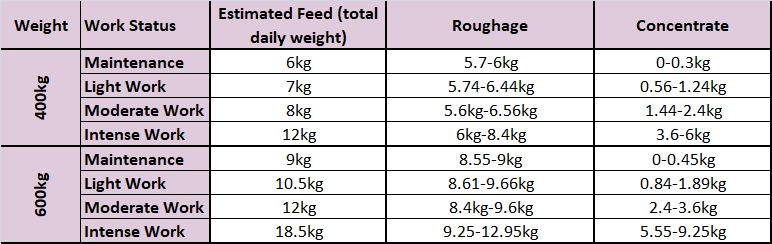b) An approximation of the feed for a horse, which can alter depending on body condition, feed selection and general health.