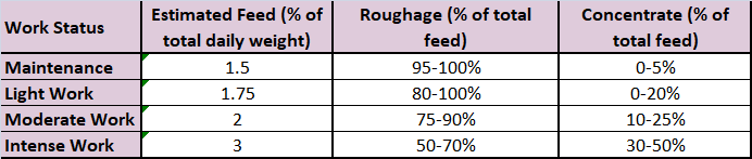 a) A guide to calculating feed breakdown based on a healthy horse at various stages of health