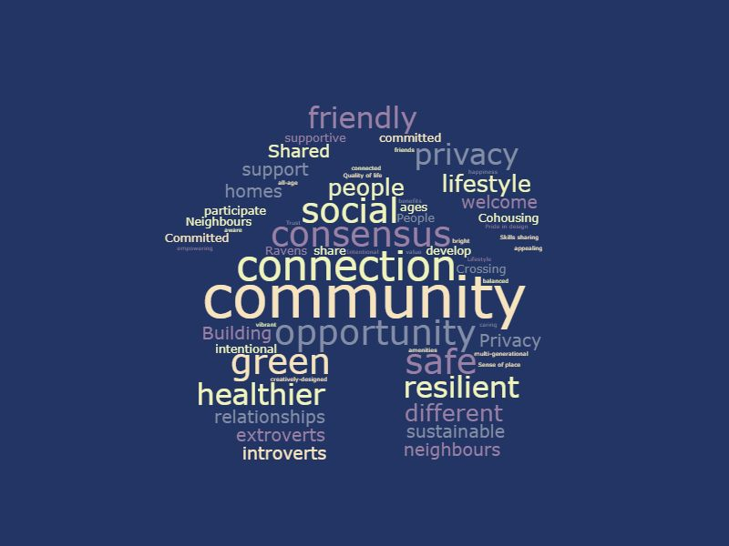 How Ravens Crossing Cohousing Members visualize what cohousing means to them
