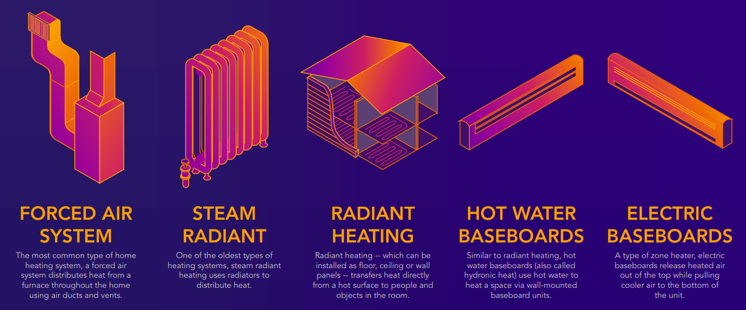 Different Types Of Heating Systems Rite Guys Heating And Cooling