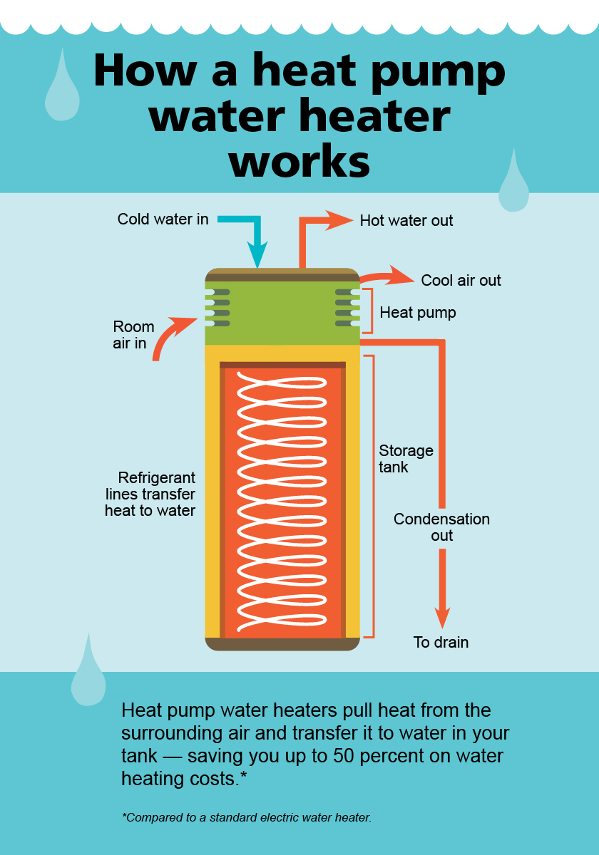 Heat Pump Hot Water Heaters: FAQ — Net Zero Montpelier
