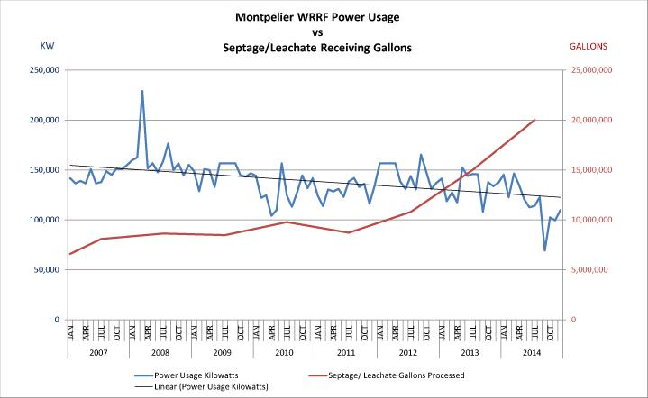 WWTP Energy Reductions vs Receiving Increases.jpg