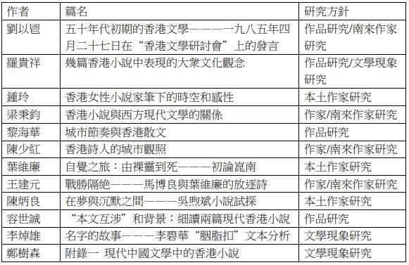 《香港文學探賞》篇目