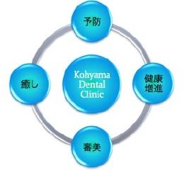 """従来の治療とは違う理由 - 治療においては削ったり抜いたりする""""従来の治療""""から健康で白いご自分の歯を生涯守り続けるための""""予防""""や""""健康増進""""また、いつまでも美しい歯や笑顔を維持するための""""審美""""やリラクゼーションの場としての""""癒し"""" を中心とした歯科処置をコンセプトとしております。"""