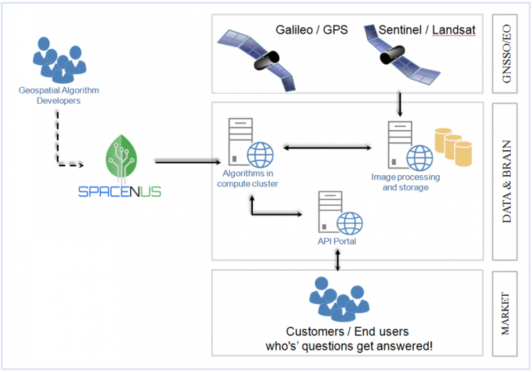Methodological Framework of GFaaS