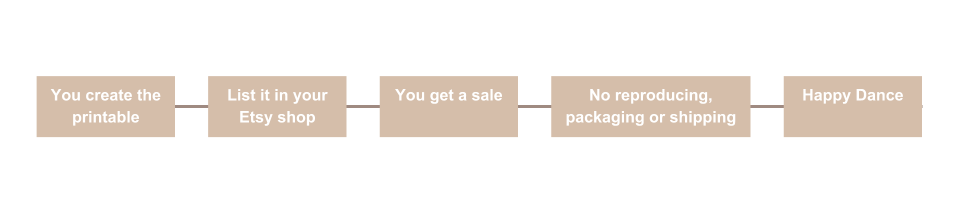 7 Steps automate Etsy Sales.png