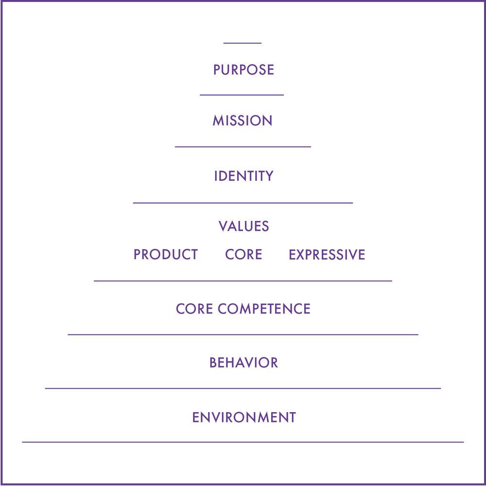 piramide-marketing-schmarketing-bateson-dilts-pyramid-concept-creation.jpg