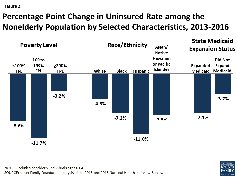 Fig. 1. Percentage Point Change in Uninsured Rate among the Nonelderly Population by Selected Characteristics, 2013-2016. Graph from Henry J. Kaiser Foundation, Key Facts About the Uninsured Population, September 19, 2017