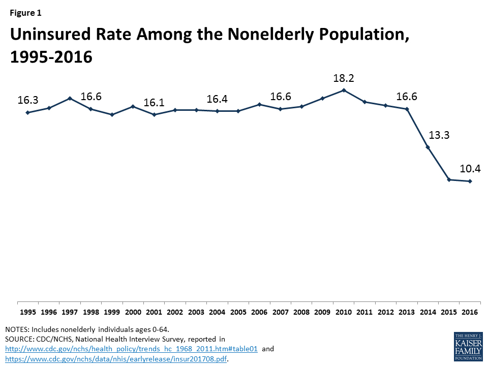 Fig. 2. Uninsured Rate Among the Nonelderly Population, 1995-2016. Graph from Henry J. Kaiser Foundation, Key Facts About the Uninsured Population, September 19, 2017