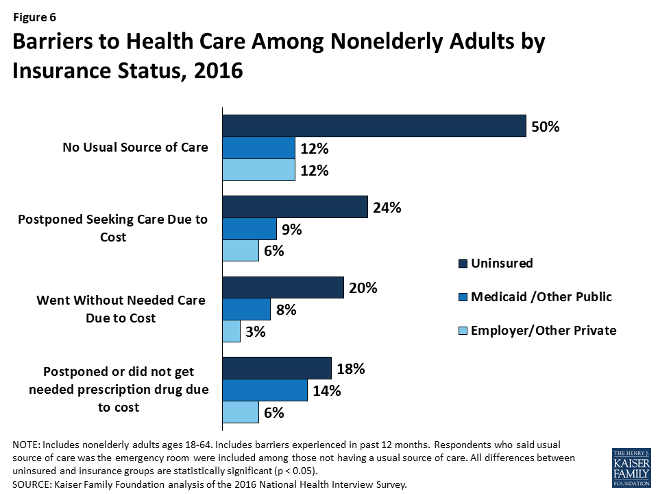 Fig. 3. Barriers to Health Care Among Nonelderly Adults by Insurance Status, 2016. Graph from Henry J. Kaiser Foundation, Key Facts About the Uninsured Population, September 19, 2017