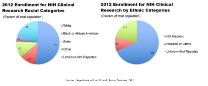 2012 Clinical Trial Participants by Race