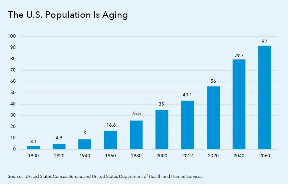 Figure 1. U.S. population 65+ (in millions)