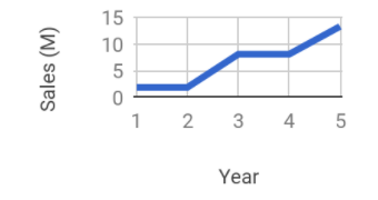 StairStepGrowth.PNG