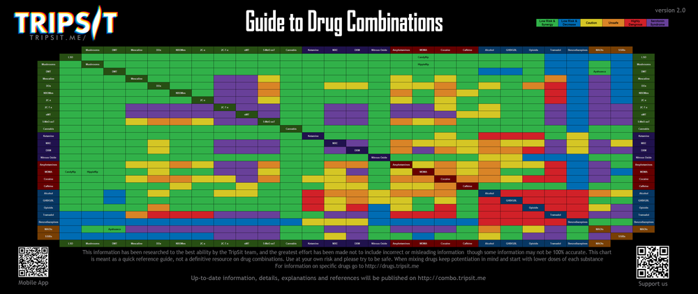 Drug interaction chart trippingly net