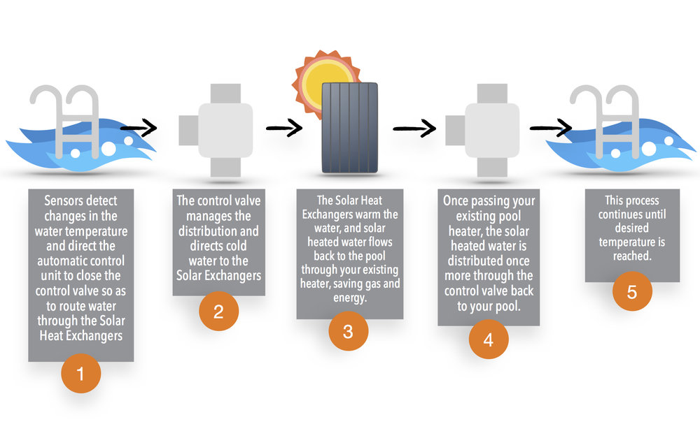Pool Heating Infographic_Simple.jpg