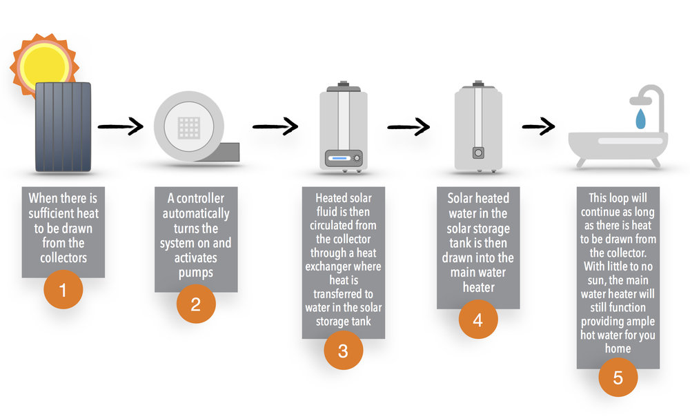 What is a domestic hot water system? — Urban Energy Solar