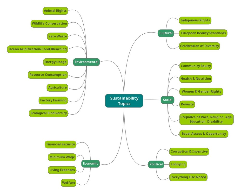 sustainability topics.jpg