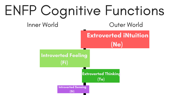 ENFP Primary Cognitive Functions.png