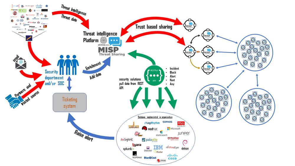 eCrimeLabs Threat Intelligence platform integration