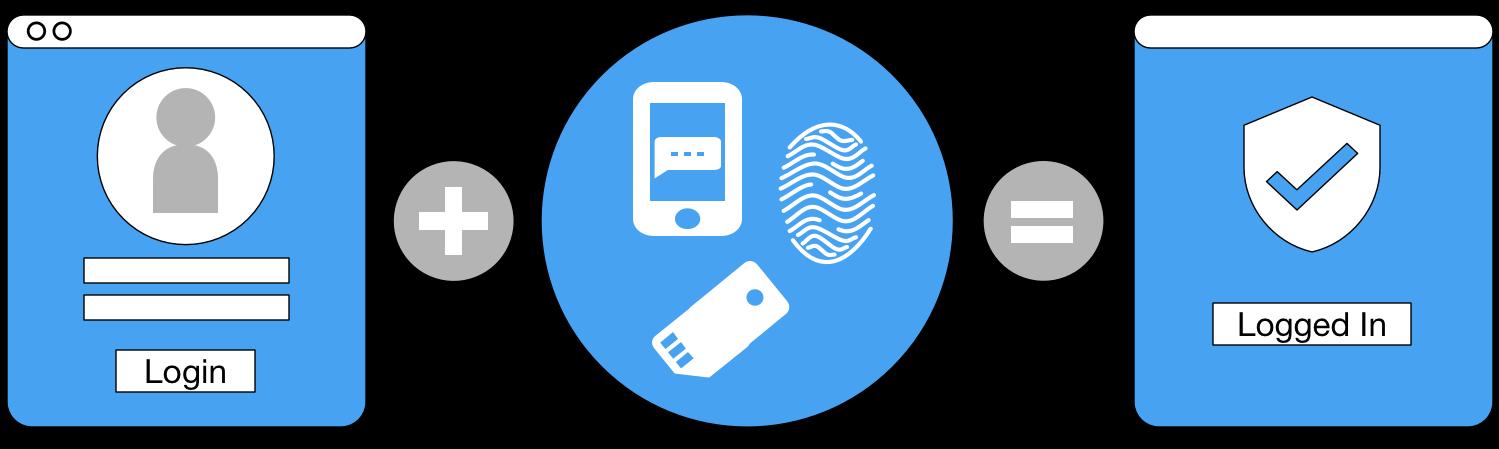 MISP — eCrimeLabs - Helps you mitigate your cyber threats — Blog