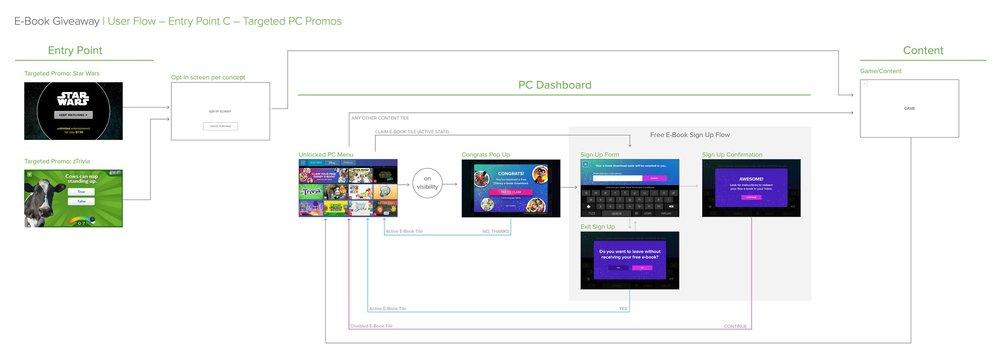 PC_3.0_Disney_EBookGiveaway_flows3.jpg
