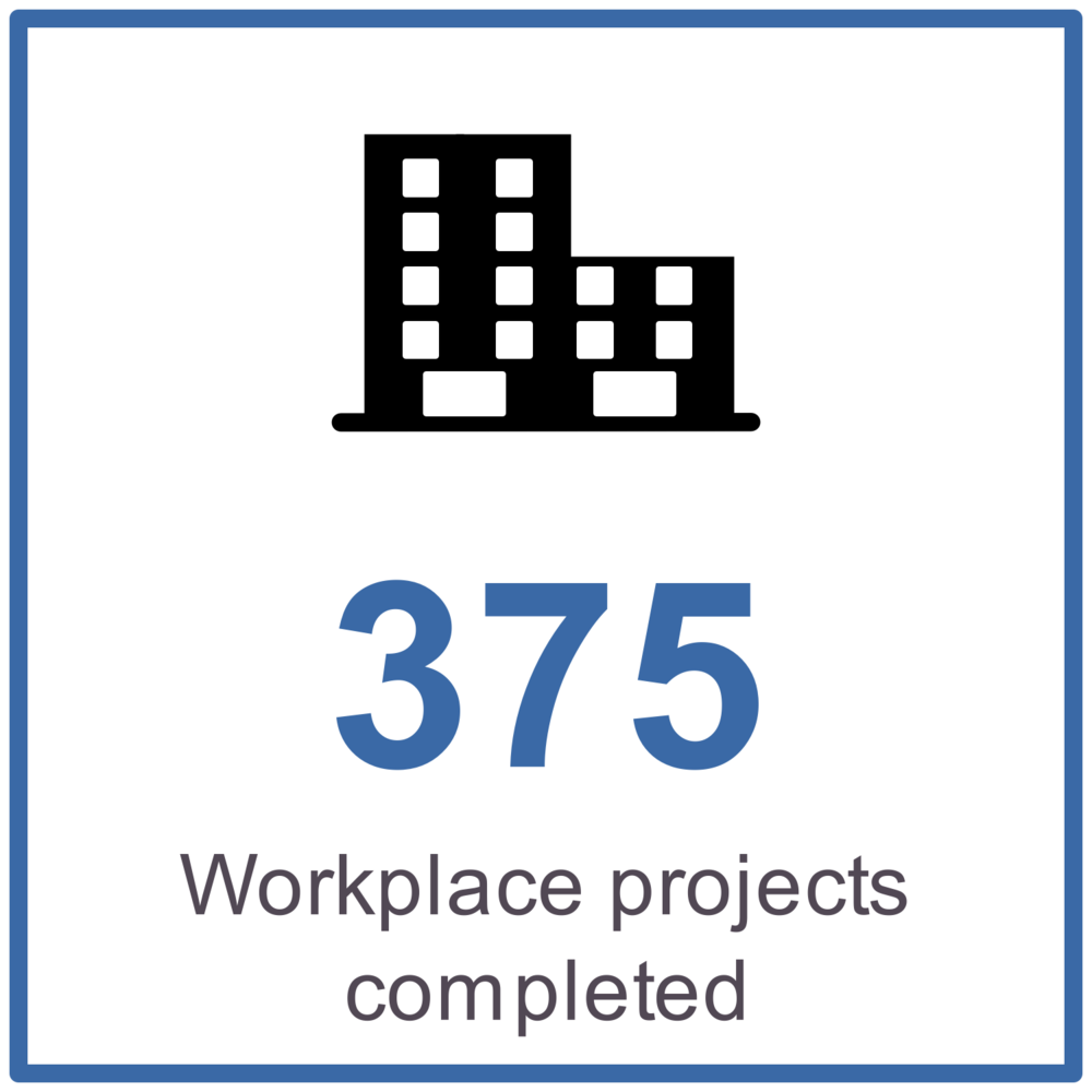 375 workplace projects completed