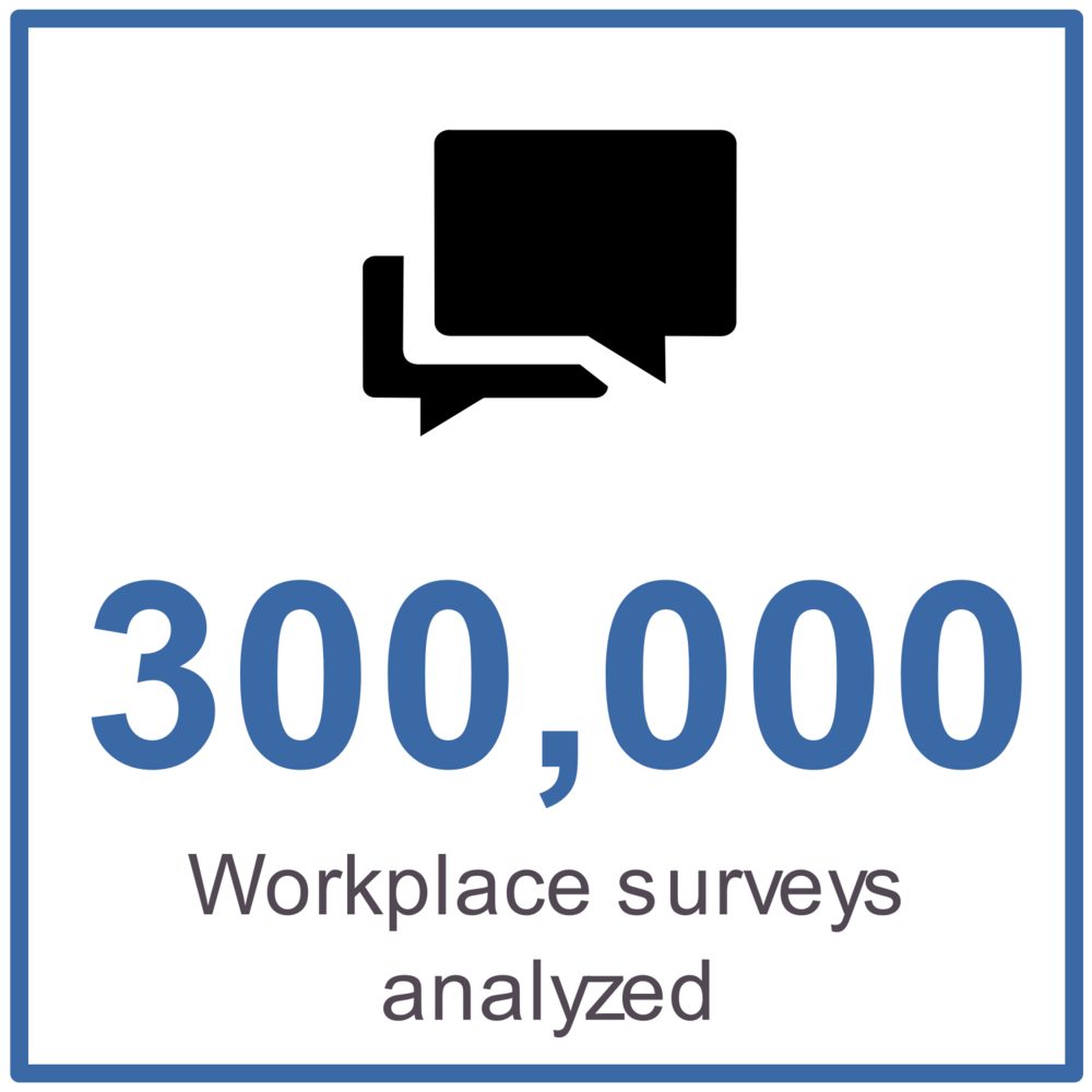 300,000 workplace surveys analyzed