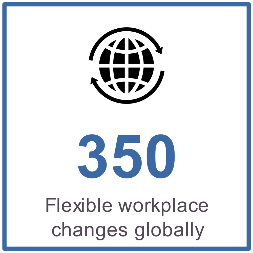 350 flexible workplace changes globally