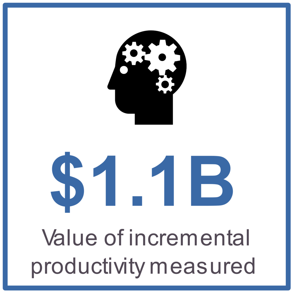 $1.1B value of incremental workplace productivity measured
