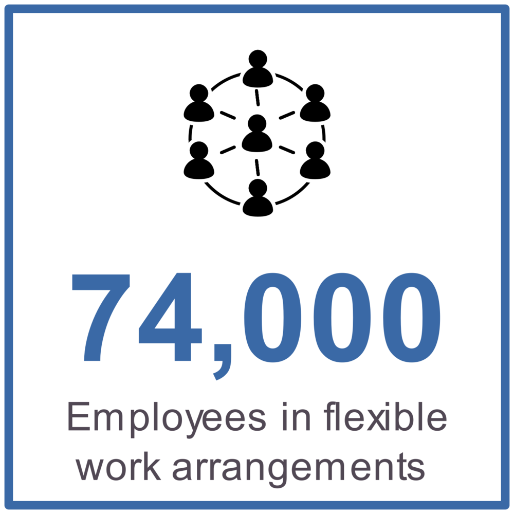 74,000 employees in flexible work arrangements