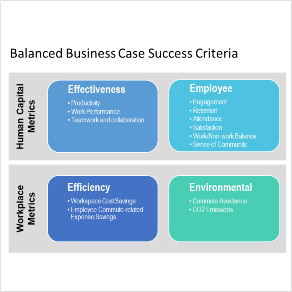 Client-Apollo Education-Balanced business case success criteria