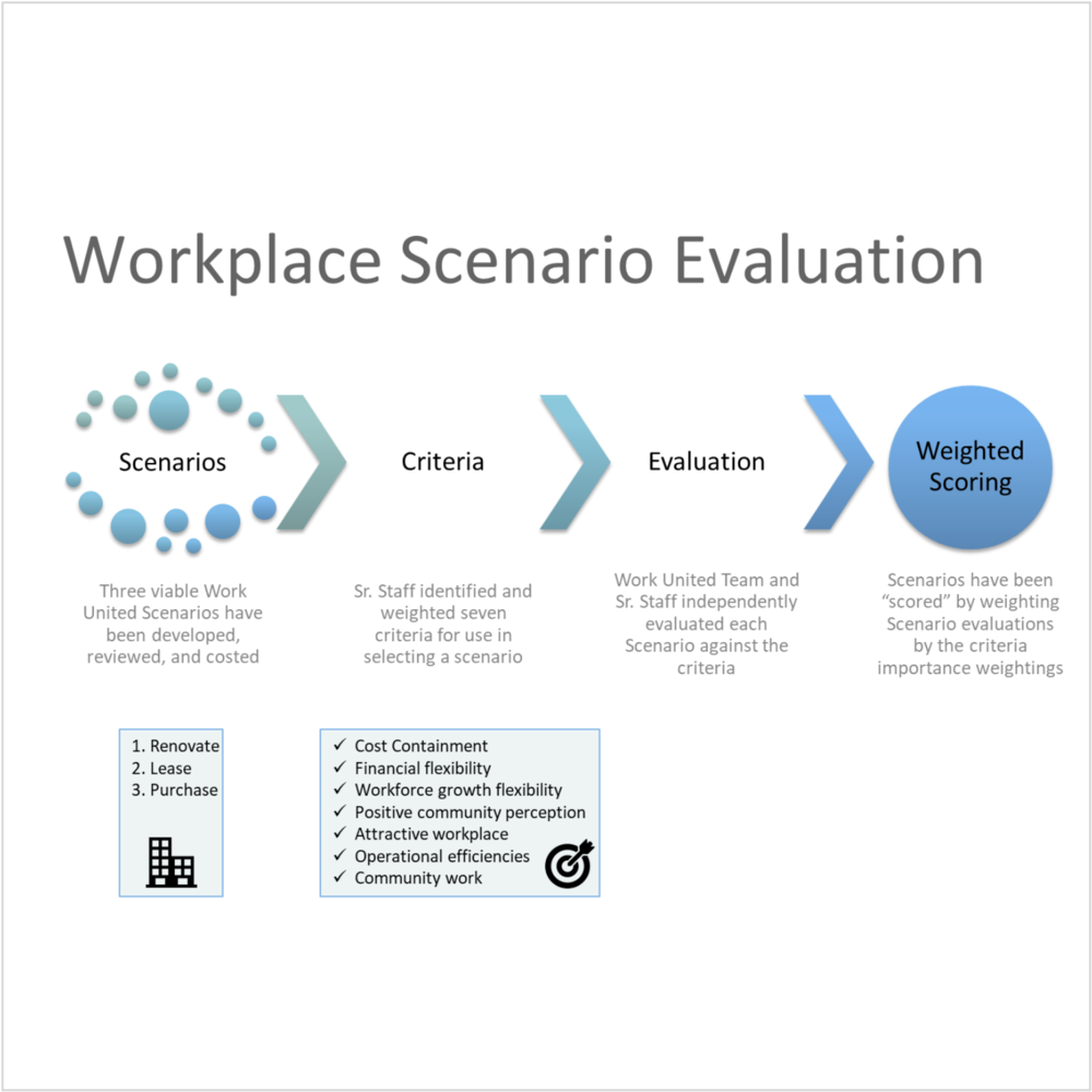 Client- United Way. Workplace scenario evaluation process