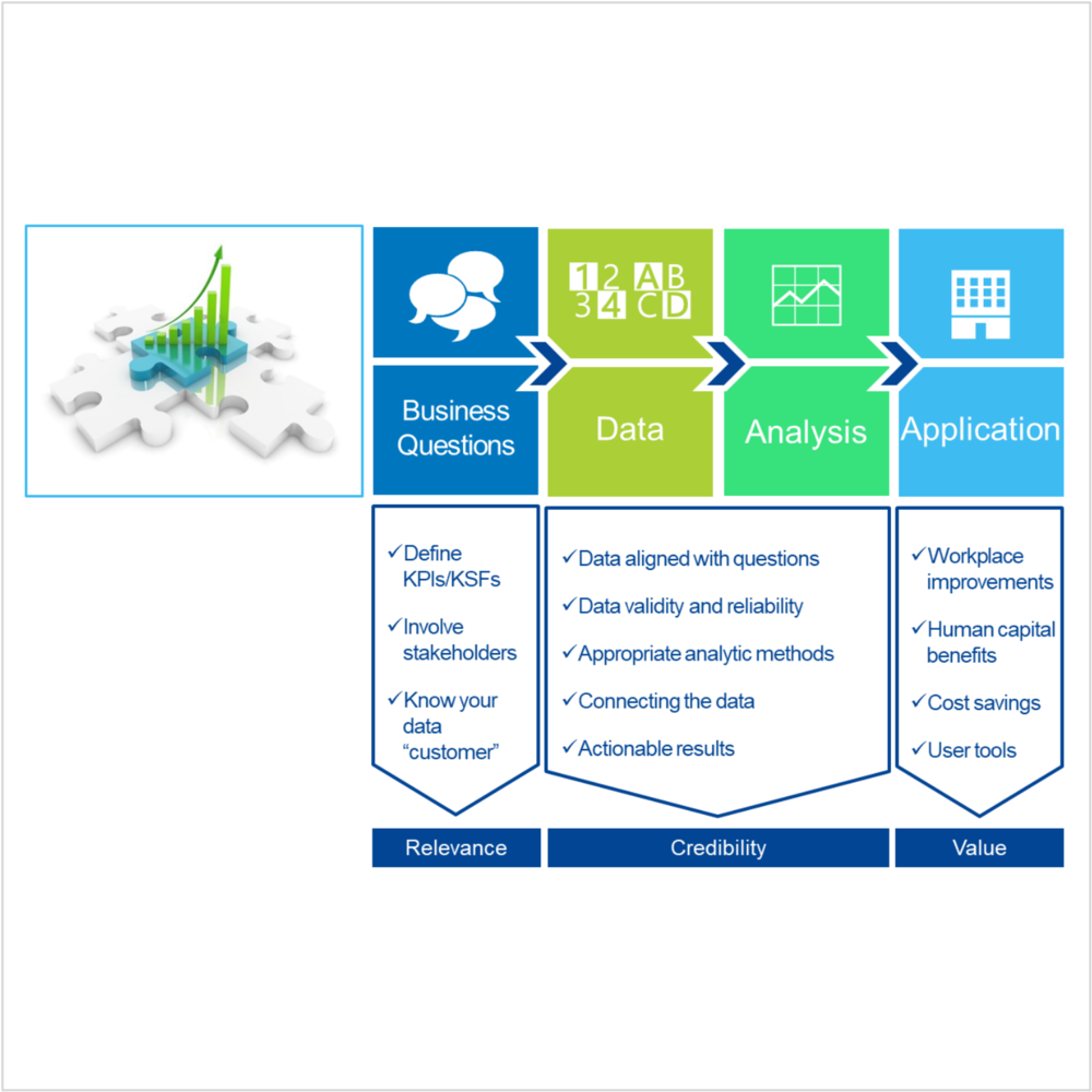 Client-Cisco.  Framework for using workplace data analytics for business value.