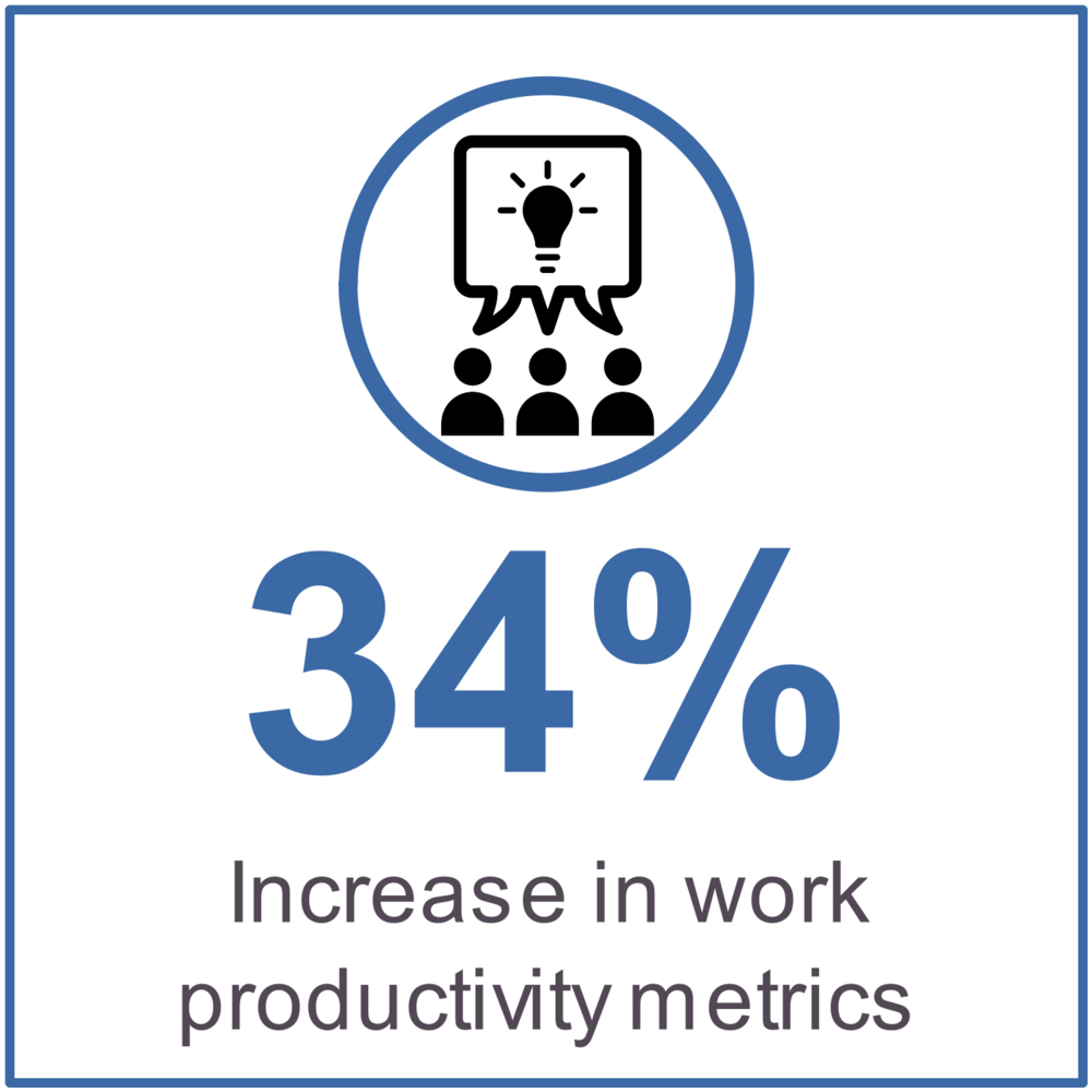 34% increase in work productivity