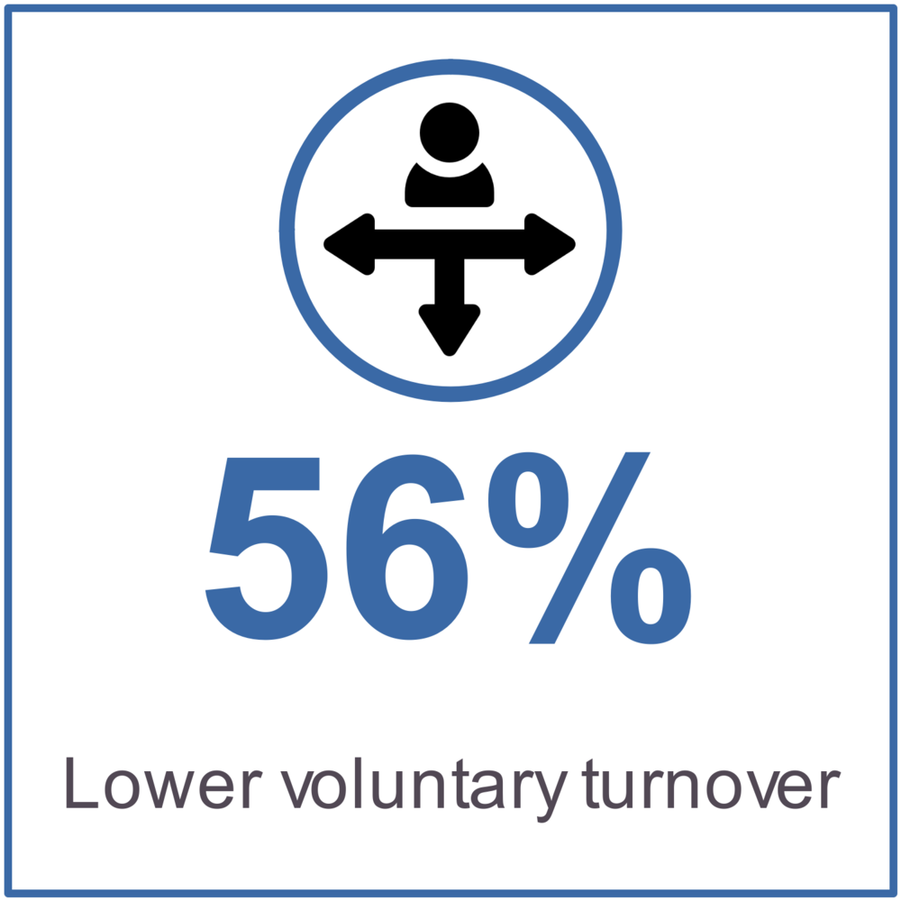 56% lower voluntary turnover