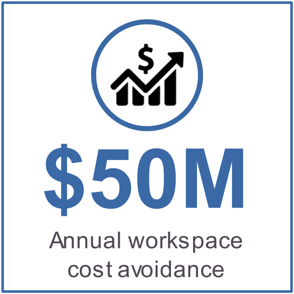 $50M in annual workspace cost avoidance
