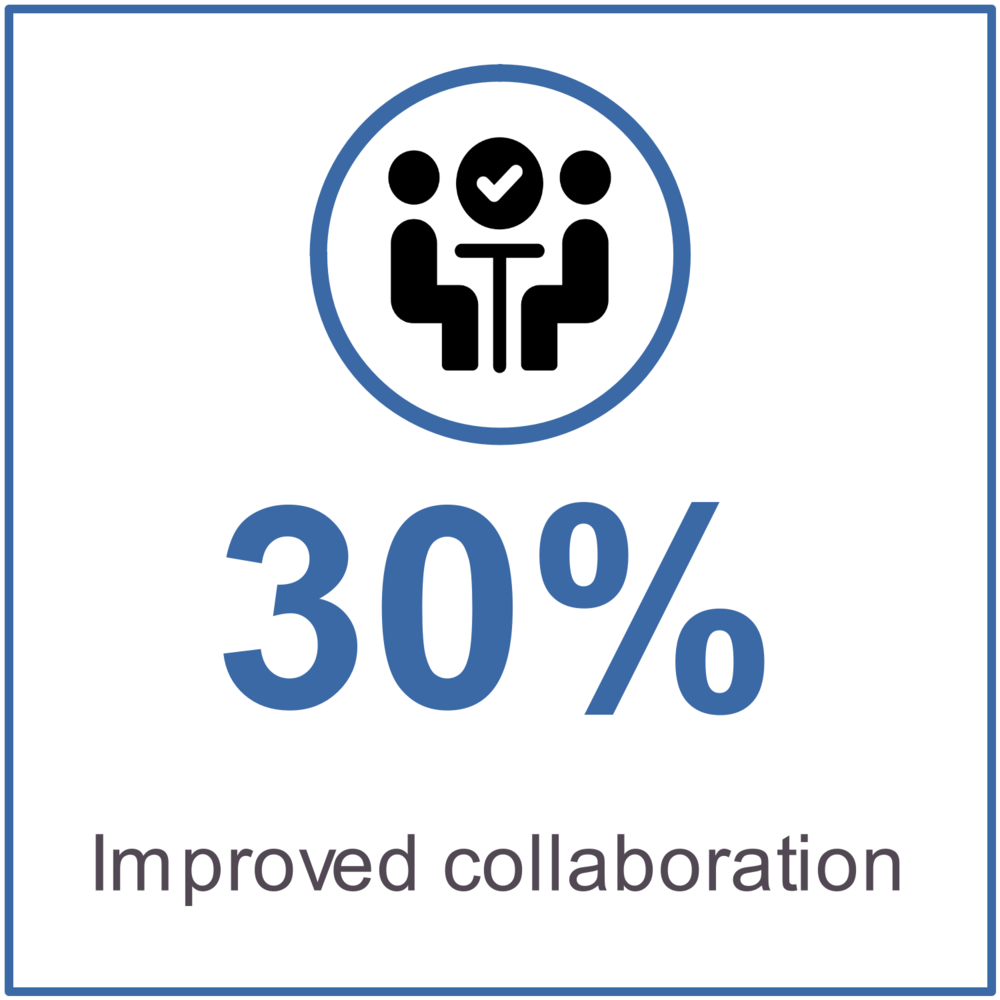 30% improved collaboration