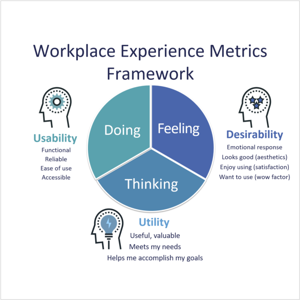 Workplace experience metrics: usability, utility and desirability