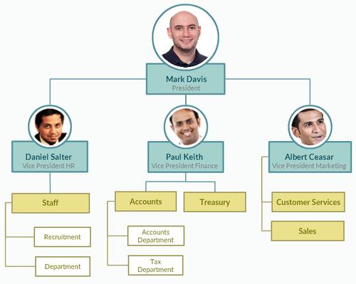 Sample Org Chart via : creately.com