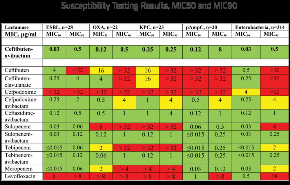 MIC50-MIC90-graph.png