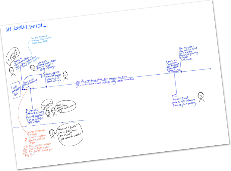User journey of an energy switch, sketched out following user research. This was used by the team to explore ways to ensure customers were always on the cheapest plan for them. This ultimately led to Savings Alerts.